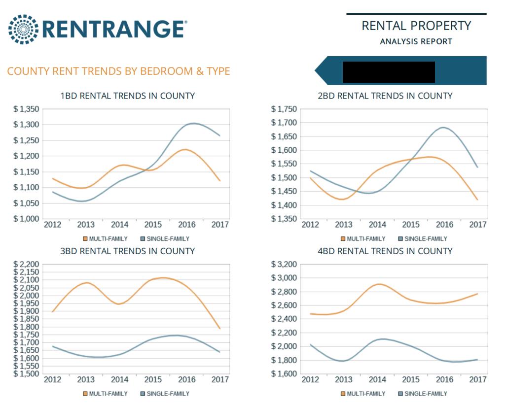 Rent Range Benchmark Trends