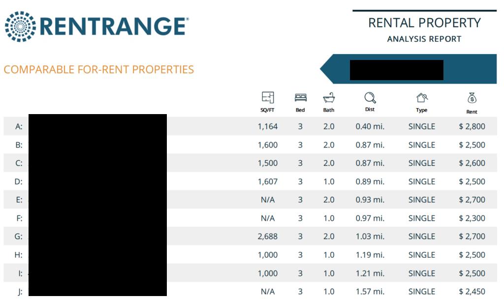 Rent Range Rent Estimate Comparables