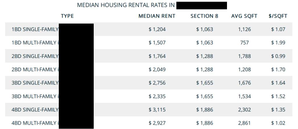 Rent Range Median Rent Benchmarks
