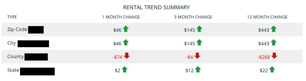 Rent Range Median Rent Trends