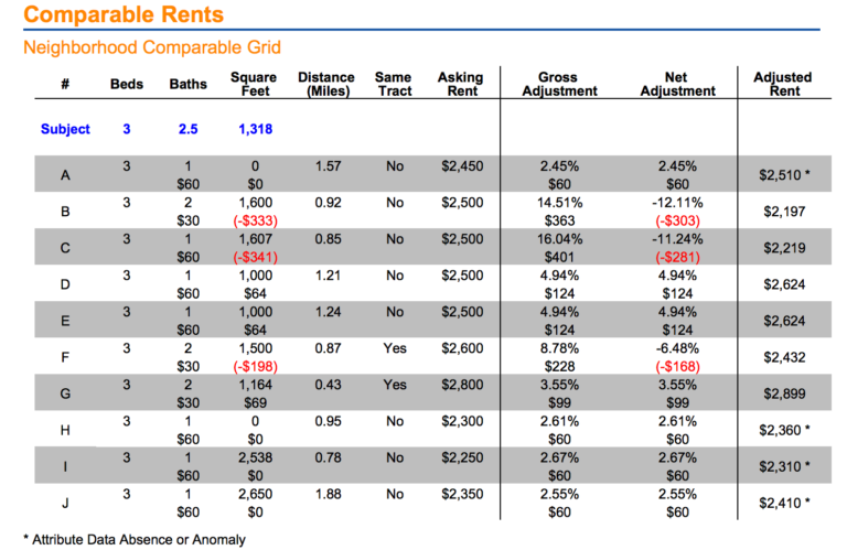 RentFax Rent Estimate Comps