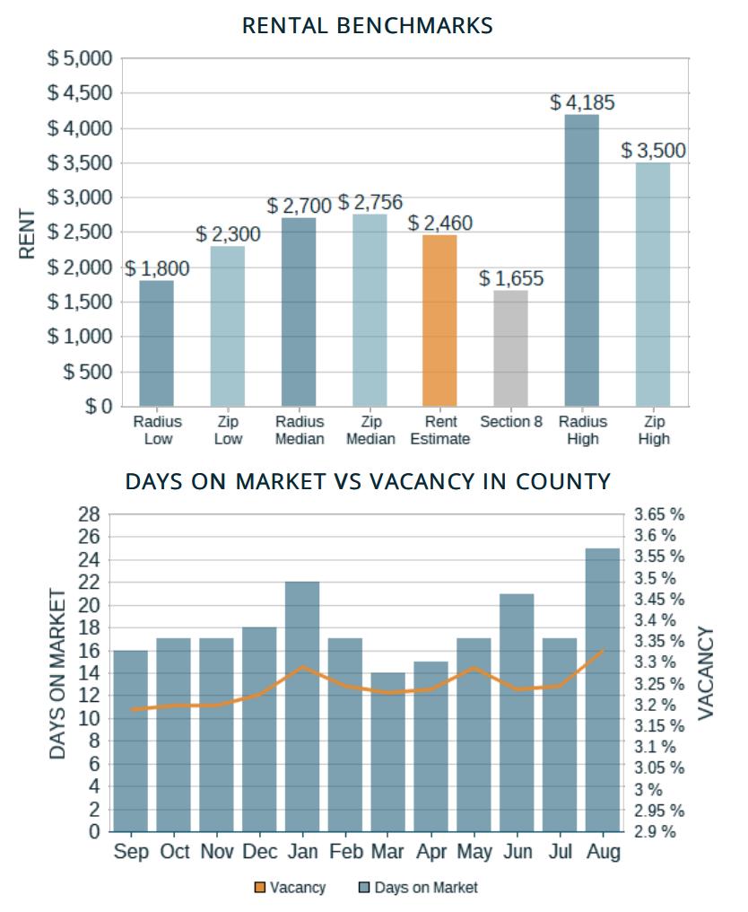 Rent Range Rent Estimate Benchmarks and Vacancy Estimate