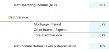 Debt Service Section of Rental P&L