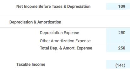 Depreciation Section of Rental P&L