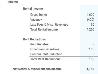 Net Rental & Miscellaneous Income Section of P&L