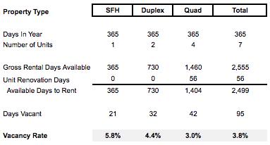 Portfolio Vacancy Rates Calculation