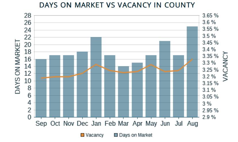 Rent Range Vacancy Chart