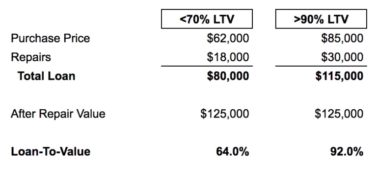 Hard Money Loan LTV Examples Table