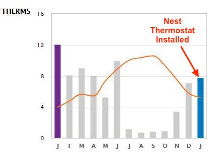 Energy use by month before and after Nest thermostat was installed