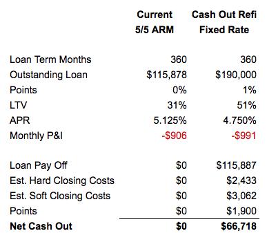 Cash Out Refi Case Study Calculation