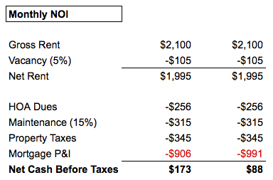 My monthly NOI before and after the cash out refi