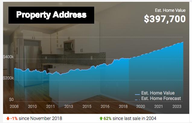 Realtor.com estimate of my property value for a cash out refi